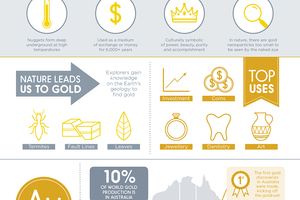 CSIRO Gold Infographic
