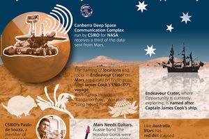 Aussie Eyes on Mars Infographic